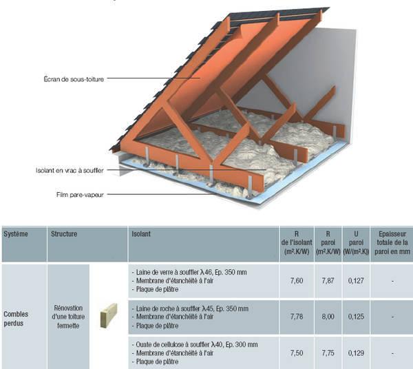 isolation des combles par soufflage ouate de cellulose prix